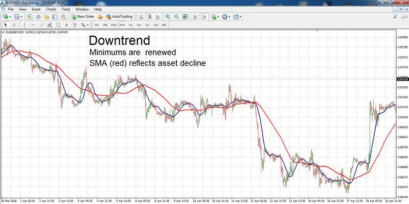 Determining downtrend with МА