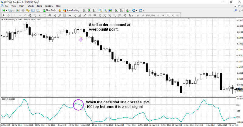 A sell signal during overbought point