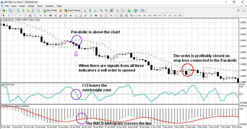 A sell signal with CCI + MACD + Parabolic system