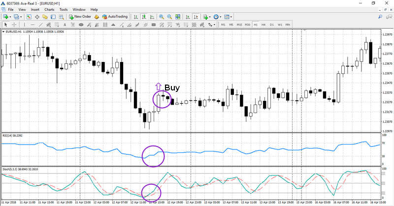Advanced Strategy RSI + Stochastic + МА