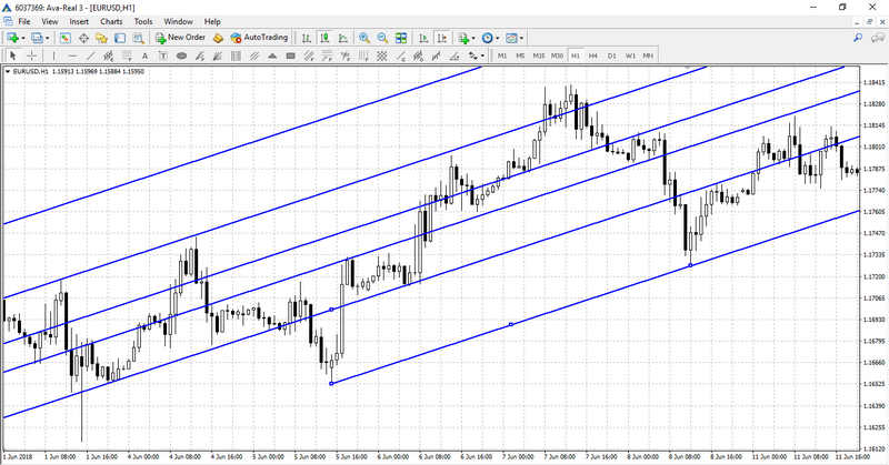 Free Download Of The Automatic Fibonacci Lines Mrvb Indicator By