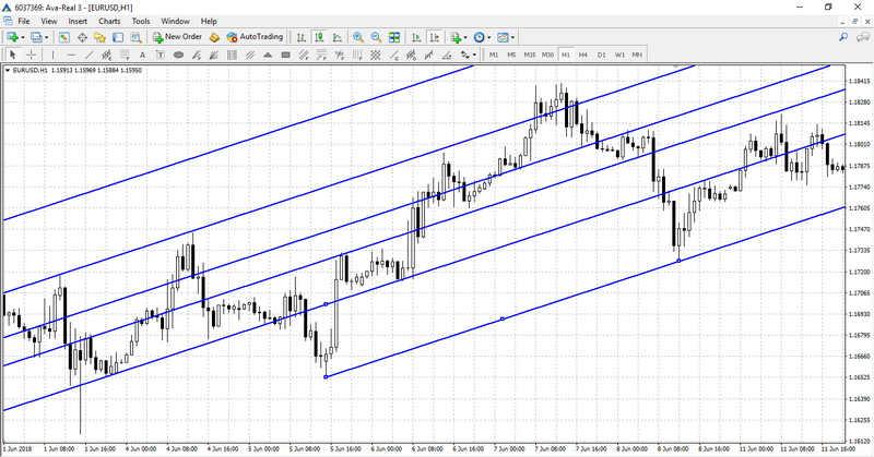 Fibonacci Levels Indicators Learn To Trade Like A Pro